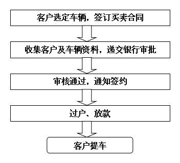 速枫贷产品_二手车贷款_苏州速仕达投资管理有限公司
